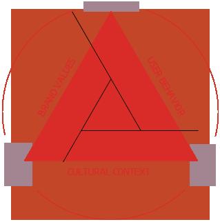 controlsquare-triangular-method